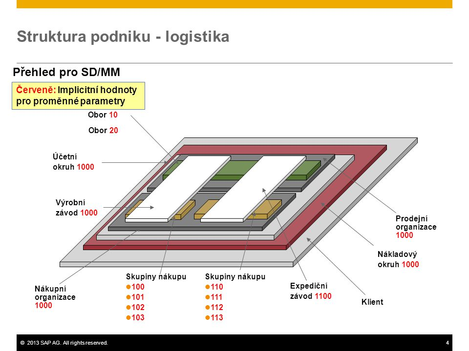 Struktura podniku - logistika