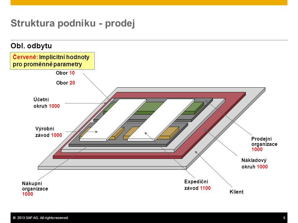 Struktura podniku - prodej
