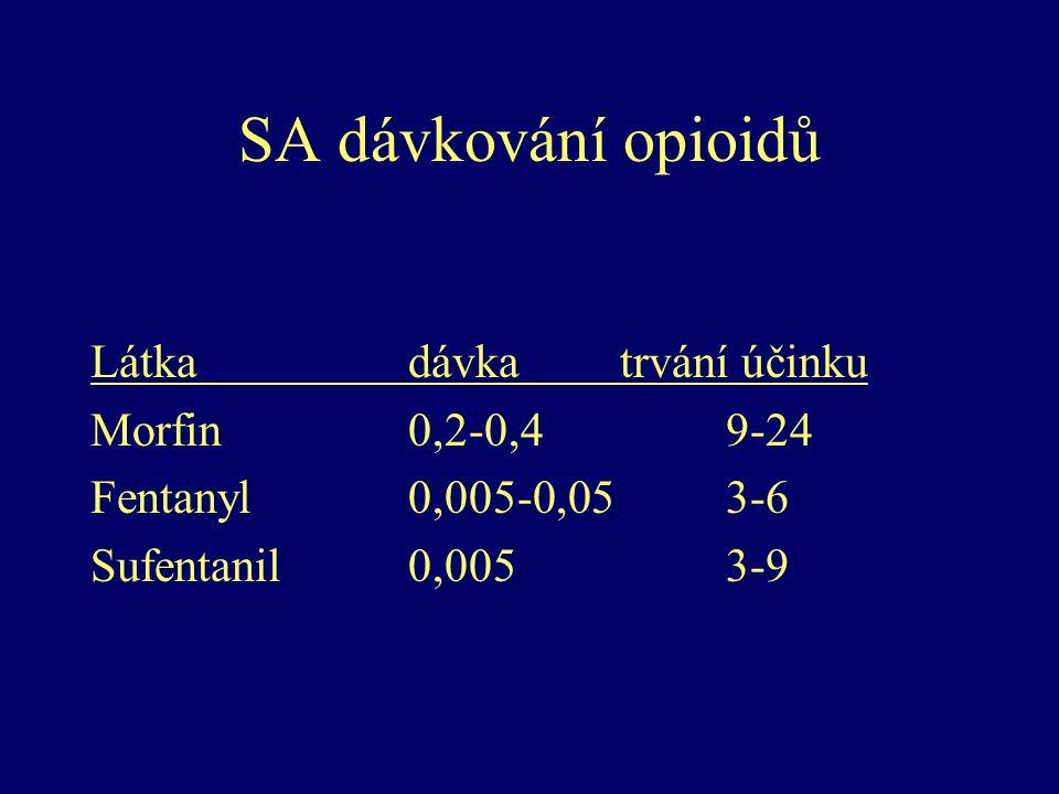SA dávkování opioidů Látka dávka trvání účinku Morfin 0,2-0,4 9-24