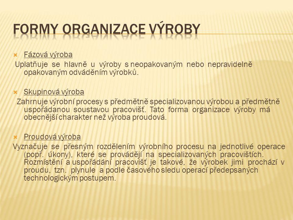 Formy organizace výroby