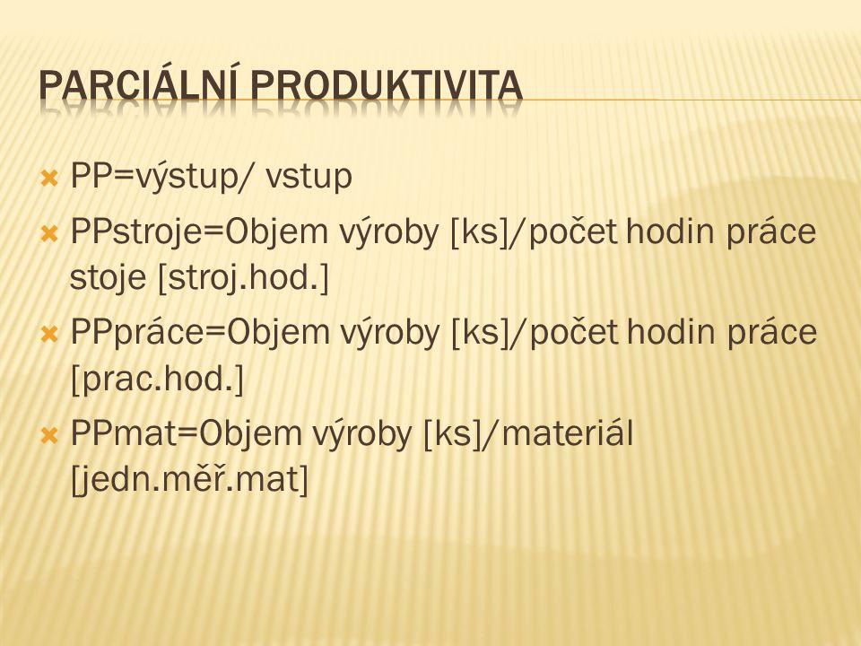 Parciální Produktivita