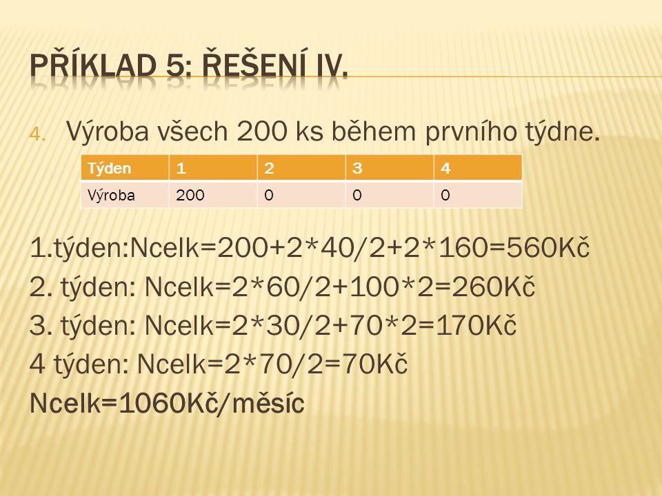 Příklad 5: řešení IV. Výroba všech 200 ks během prvního týdne.