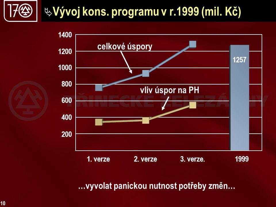 Vývoj kons. programu v r.1999 (mil. Kč)