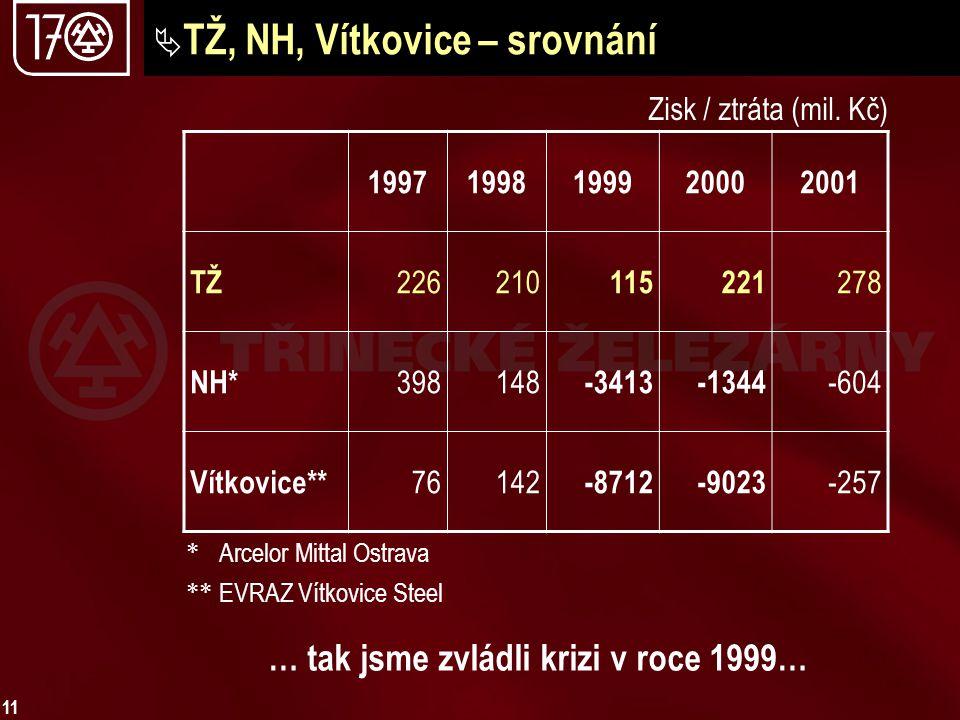 TŽ, NH, Vítkovice – srovnání