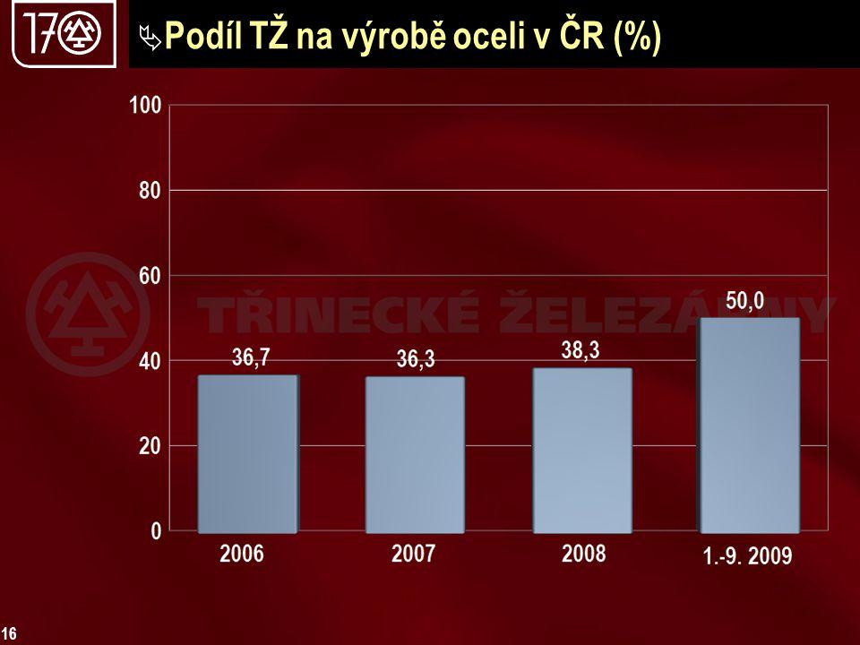 Podíl TŽ na výrobě oceli v ČR (%)