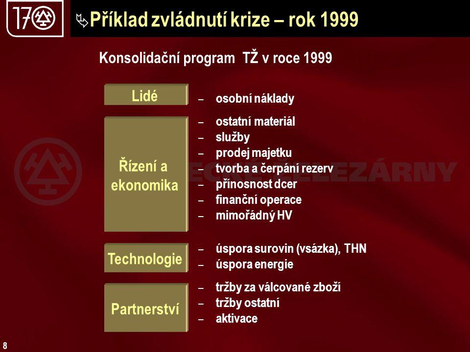 Příklad zvládnutí krize – rok 1999