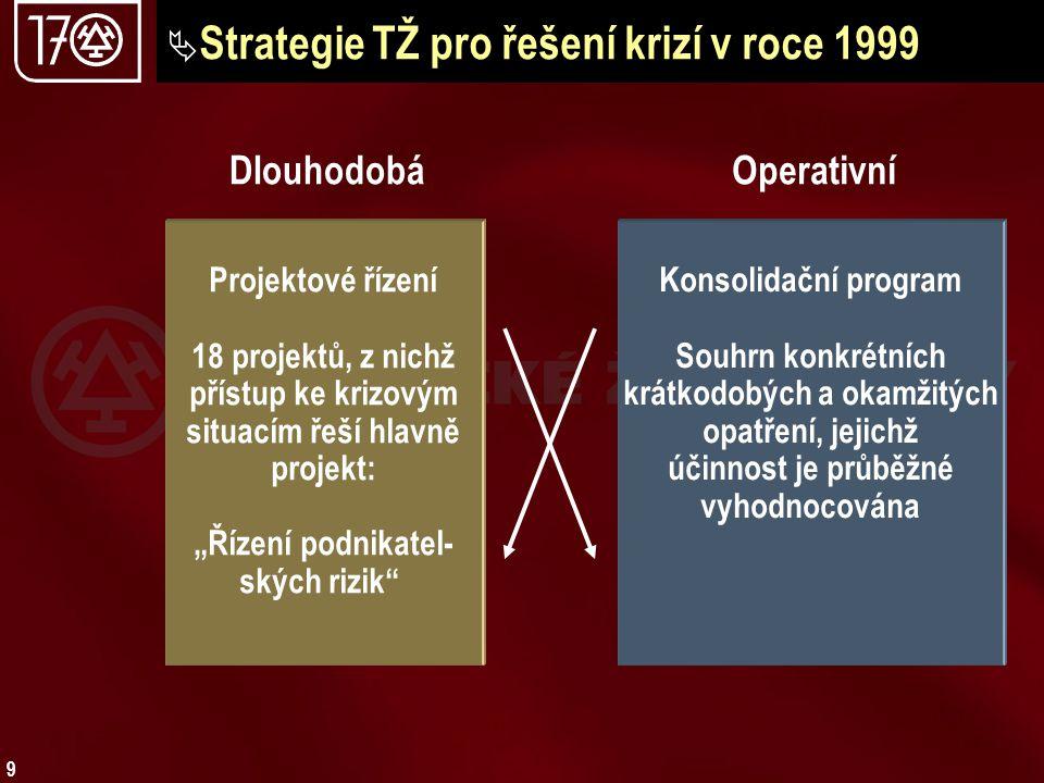 Strategie TŽ pro řešení krizí v roce 1999