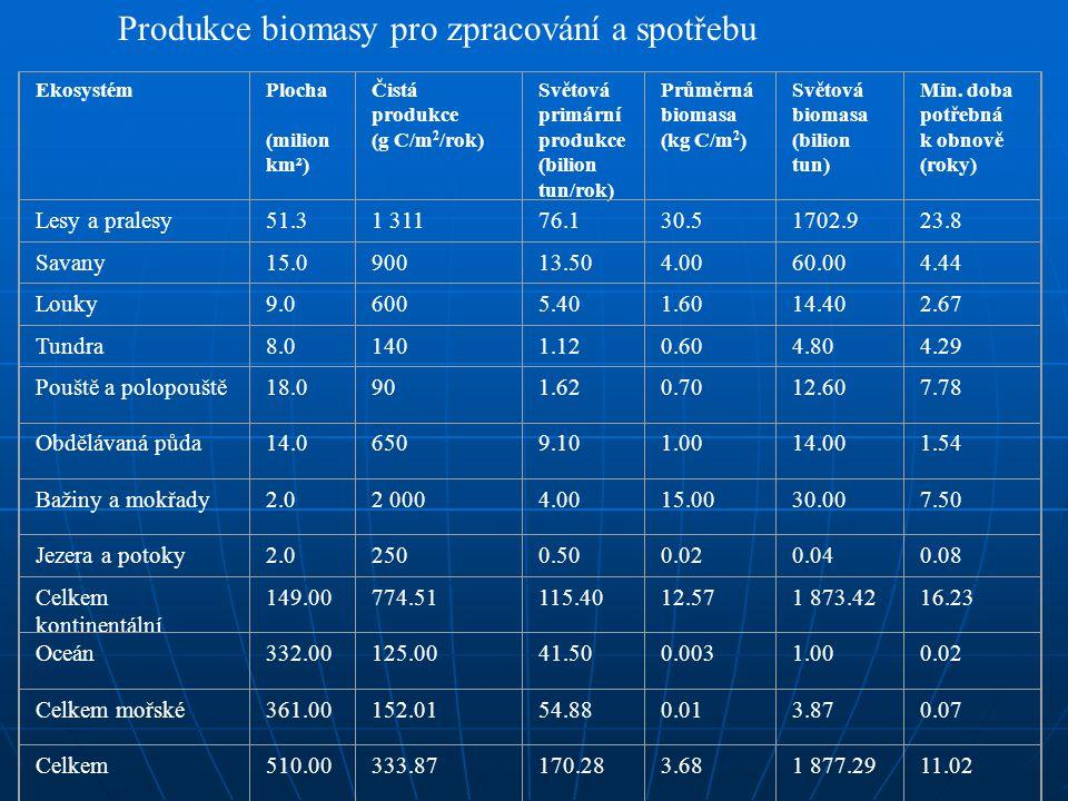 Produkce biomasy pro zpracování a spotřebu