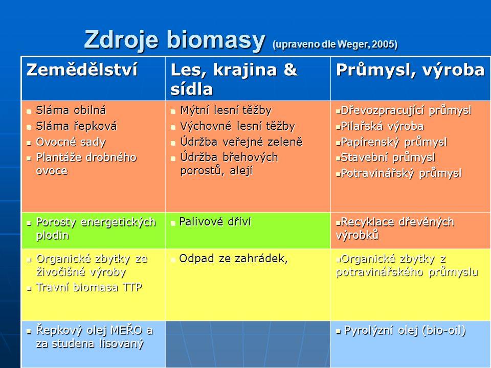Zdroje biomasy (upraveno dle Weger, 2005)