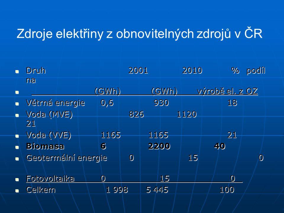 Zdroje elektřiny z obnovitelných zdrojů v ČR
