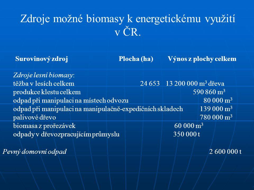 Zdroje možné biomasy k energetickému využití v ČR.