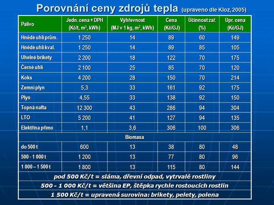 Porovnání ceny zdrojů tepla (upraveno dle Kloz, 2005)