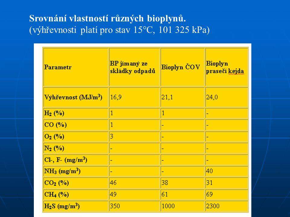 Srovnání vlastností různých bioplynů