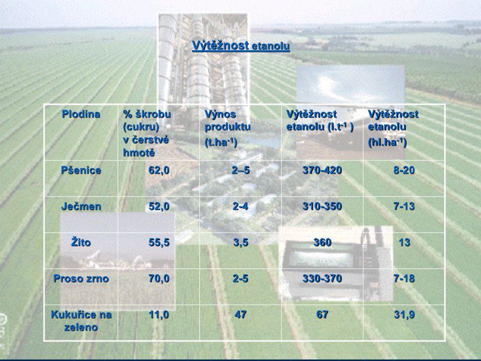 Výtěžnost etanolu Plodina % škrobu (cukru) v čerstvé hmotě