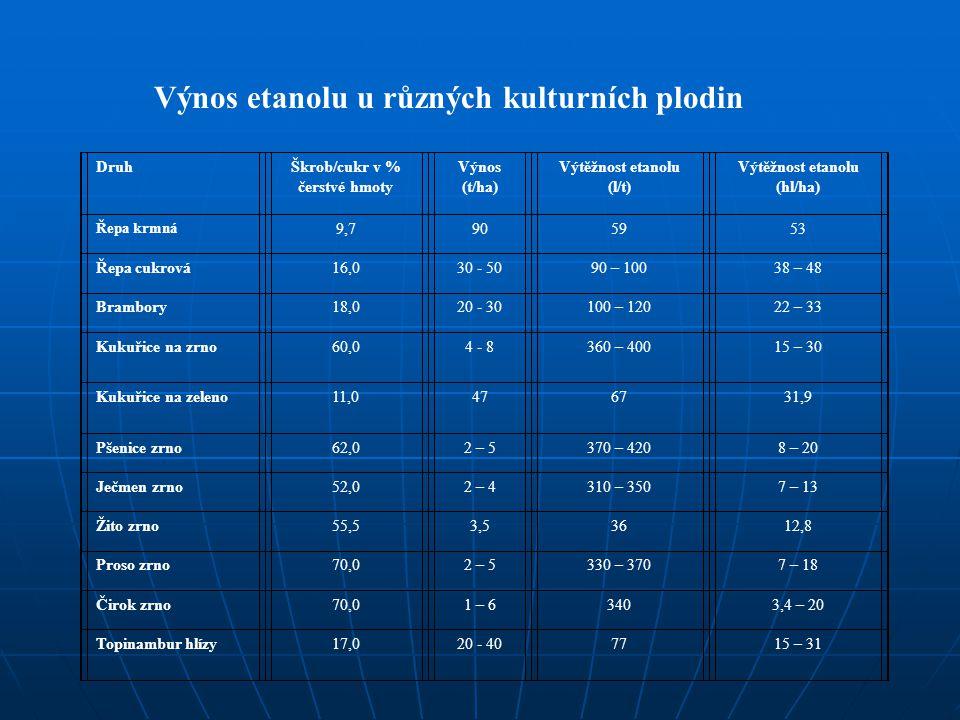 Výnos etanolu u různých kulturních plodin