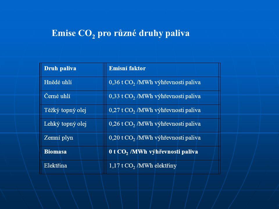 Emise CO2 pro různé druhy paliva