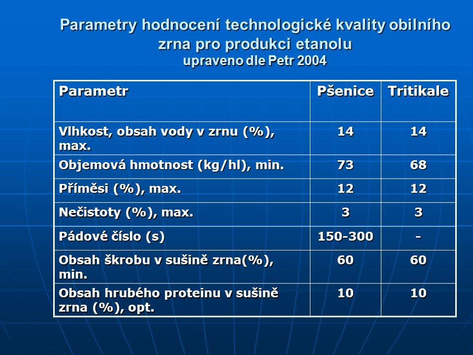Parametry hodnocení technologické kvality obilního zrna pro produkci etanolu upraveno dle Petr 2004