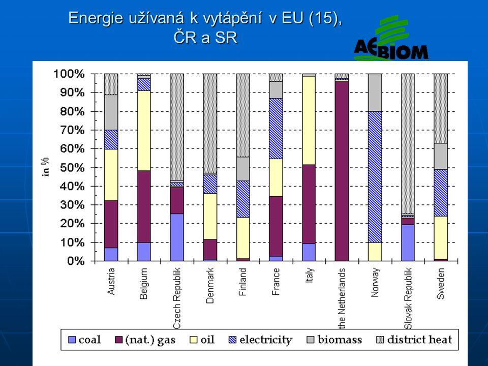 Energie užívaná k vytápění v EU (15), ČR a SR