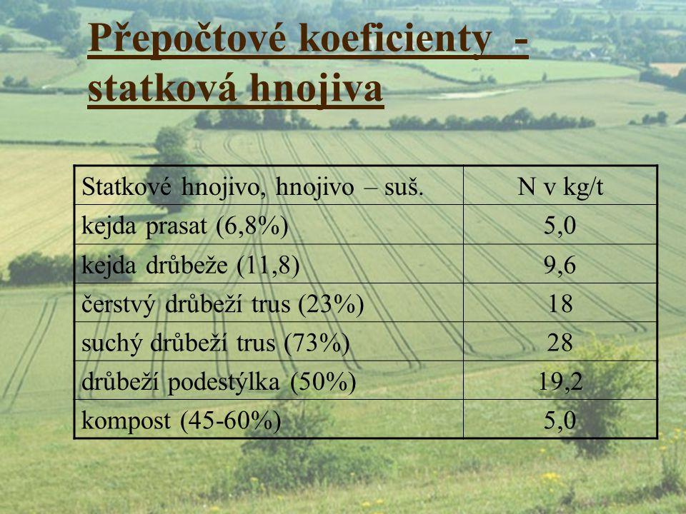 Přepočtové koeficienty - statková hnojiva