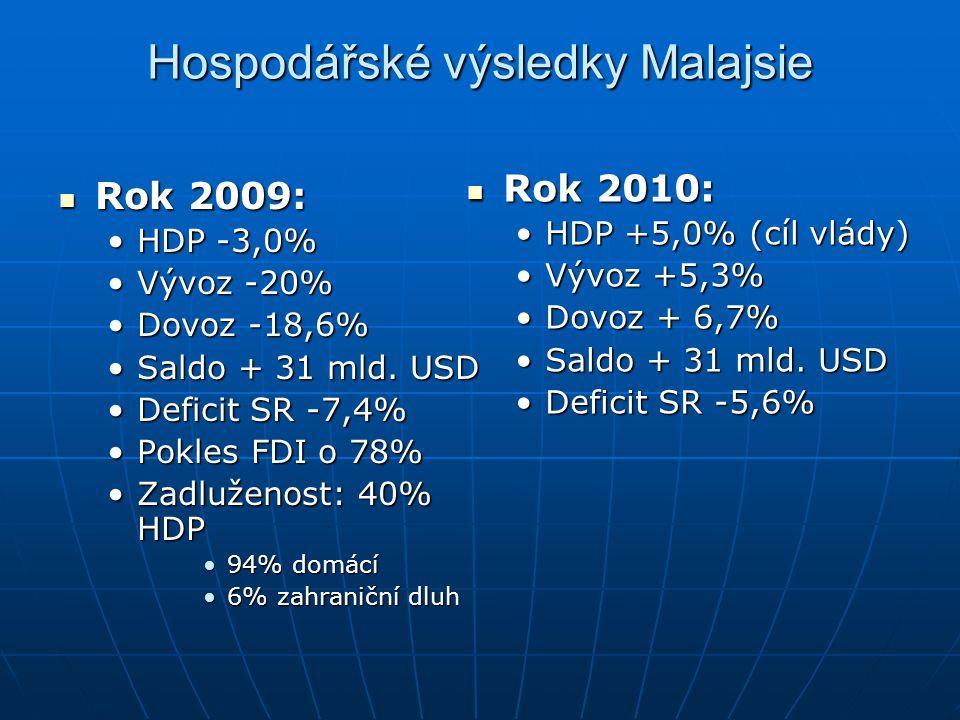 Hospodářské výsledky Malajsie