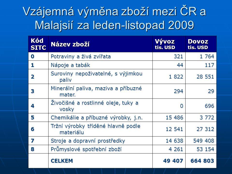 Vzájemná výměna zboží mezi ČR a Malajsií za leden-listopad 2009