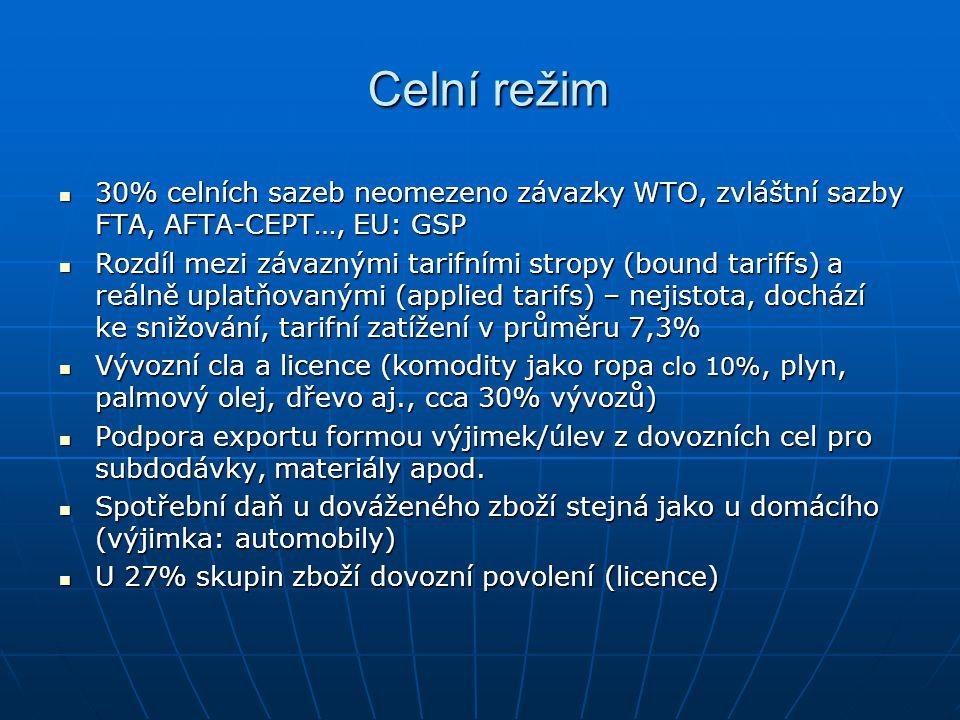 Celní režim 30% celních sazeb neomezeno závazky WTO, zvláštní sazby FTA, AFTA-CEPT…, EU: GSP.