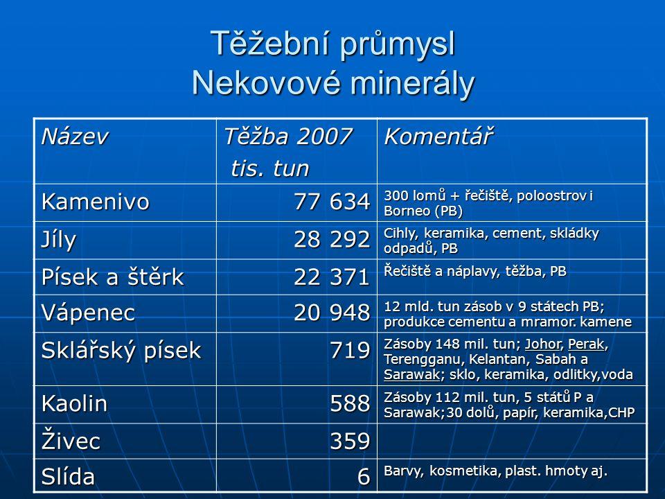 Těžební průmysl Nekovové minerály