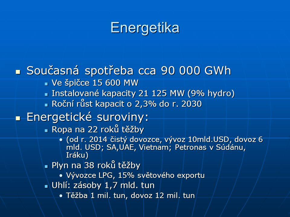 Energetika Současná spotřeba cca 90 000 GWh Energetické suroviny: