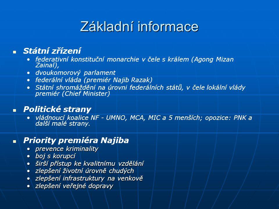 Základní informace Státní zřízení Politické strany