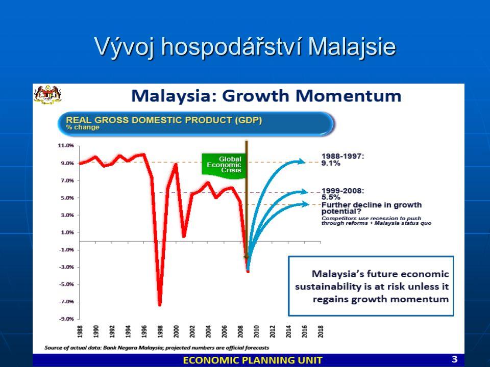 Vývoj hospodářství Malajsie