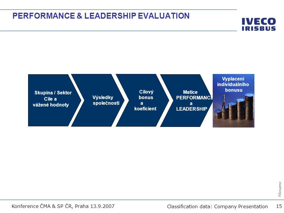 PERFORMANCE & LEADERSHIP EVALUATION