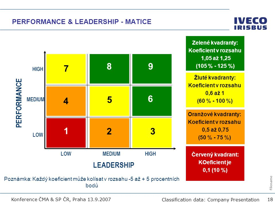 PERFORMANCE & LEADERSHIP - MATICE