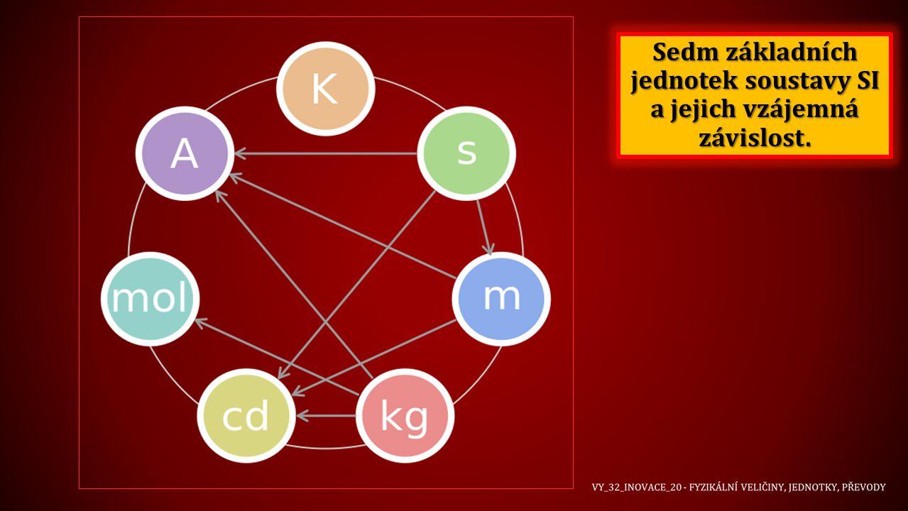Sedm základních jednotek soustavy SI a jejich vzájemná závislost.