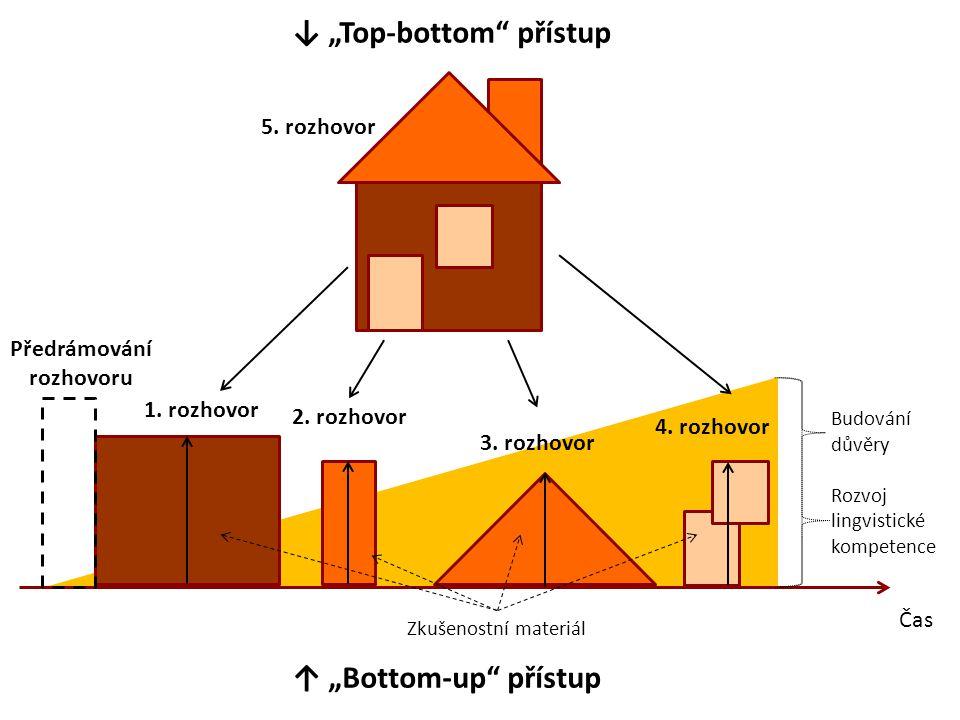 """↓ """"Top-bottom přístup"""