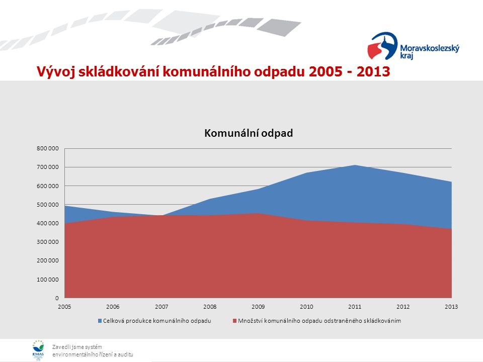 Vývoj skládkování komunálního odpadu 2005 - 2013