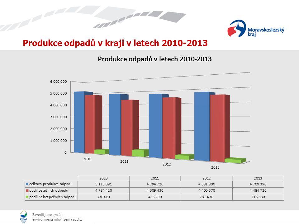 Produkce odpadů v kraji v letech 2010-2013