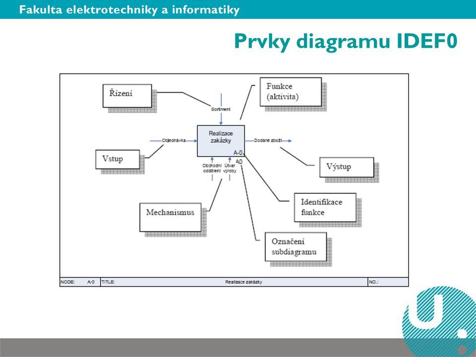 Prvky diagramu IDEF0