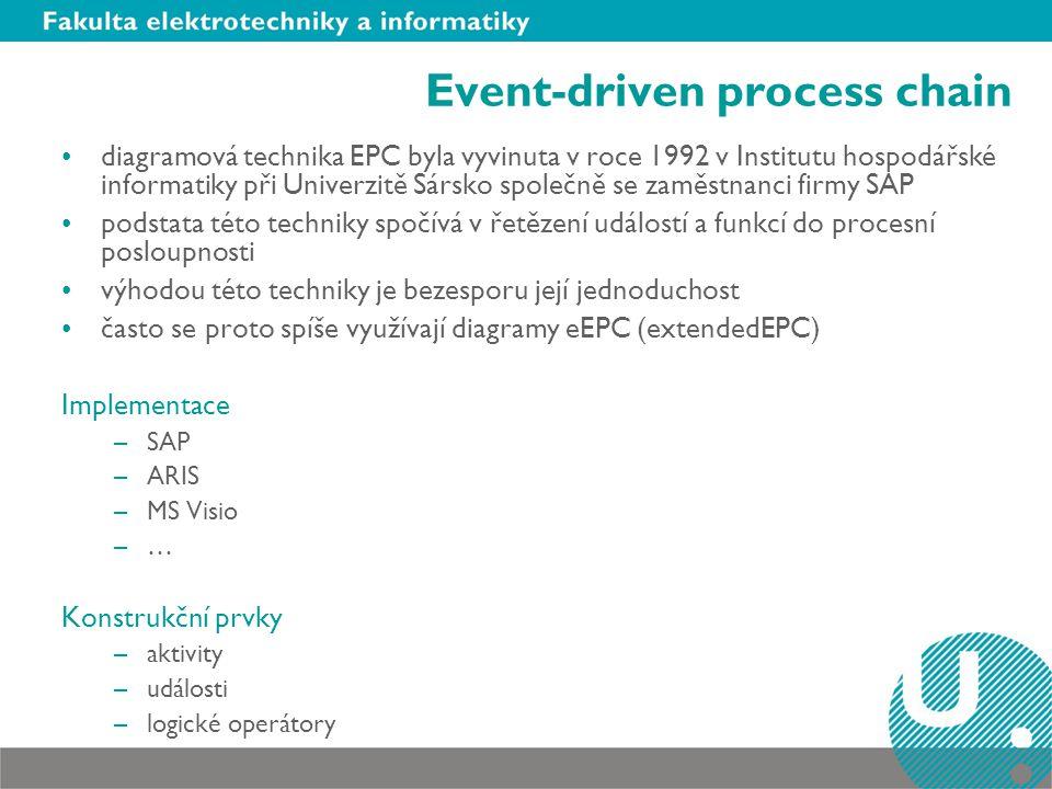 Event-driven process chain