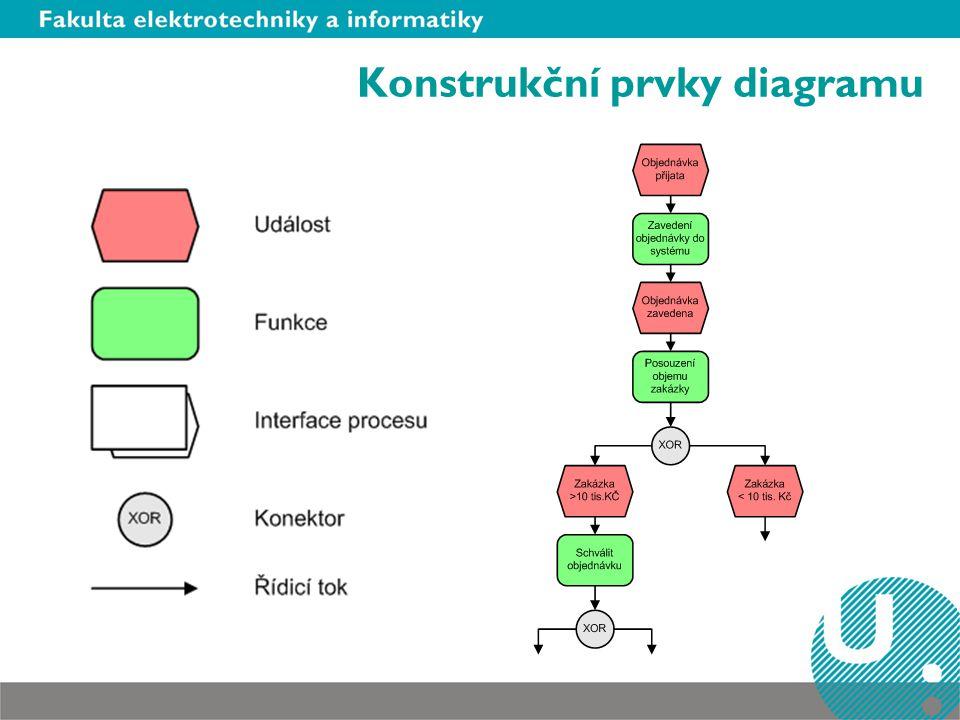 Konstrukční prvky diagramu
