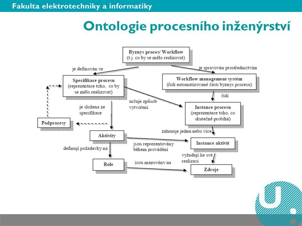 Ontologie procesního inženýrství