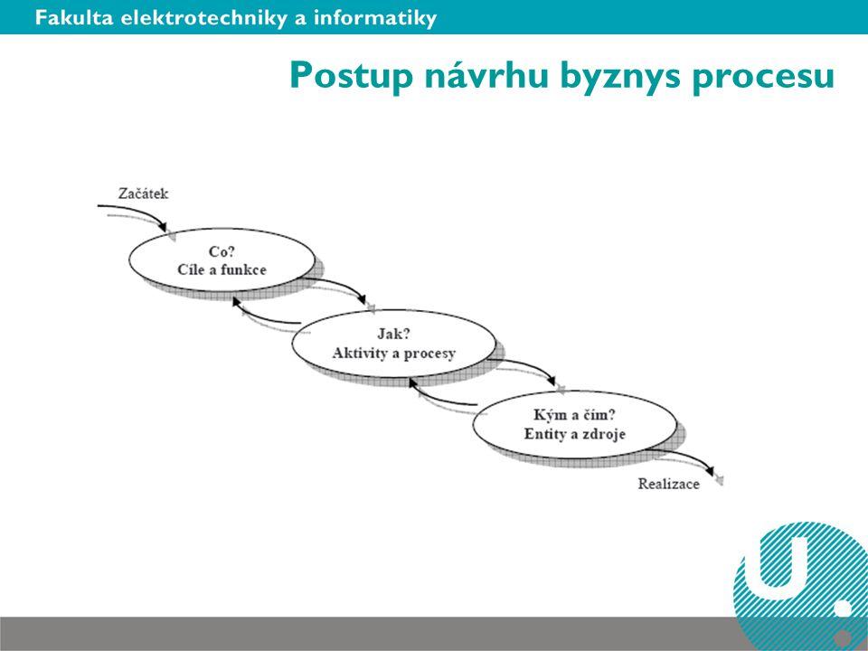 Postup návrhu byznys procesu