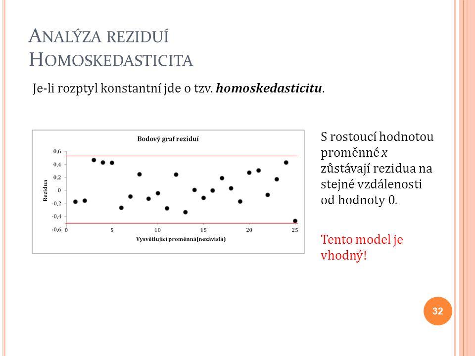 Analýza reziduí Homoskedasticita