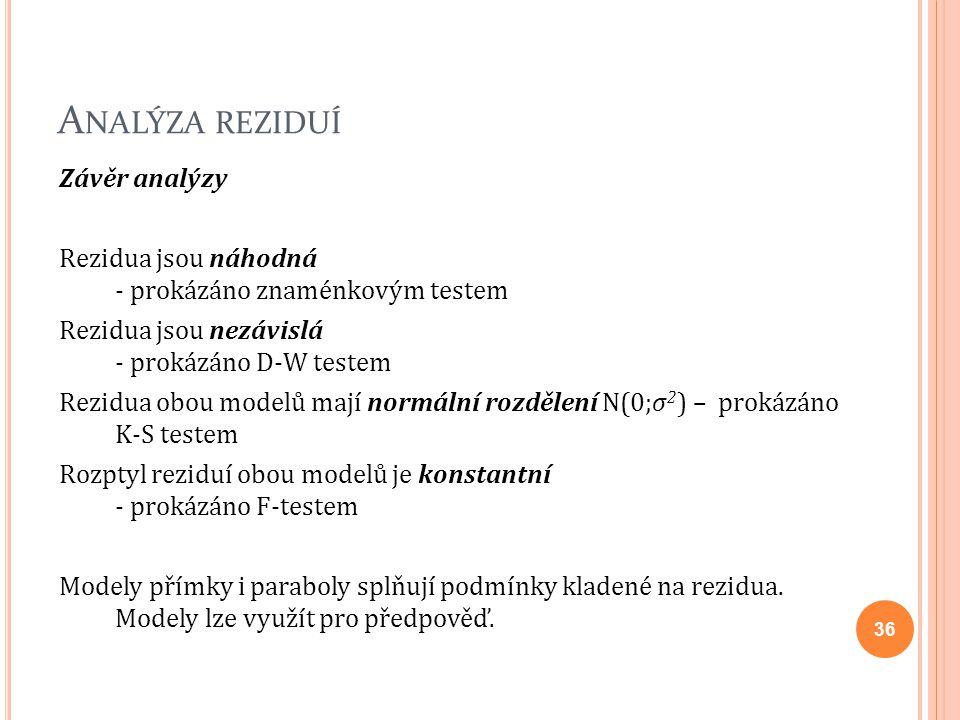 Analýza reziduí