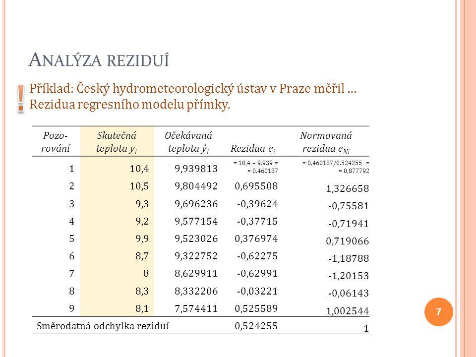 Analýza reziduí ! Příklad: Český hydrometeorologický ústav v Praze měřil … Rezidua regresního modelu přímky.