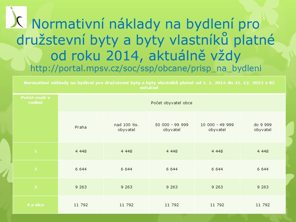 Normativní náklady na bydlení pro družstevní byty a byty vlastníků platné od roku 2014, aktuálně vždy http://portal.mpsv.cz/soc/ssp/obcane/prisp_na_bydleni
