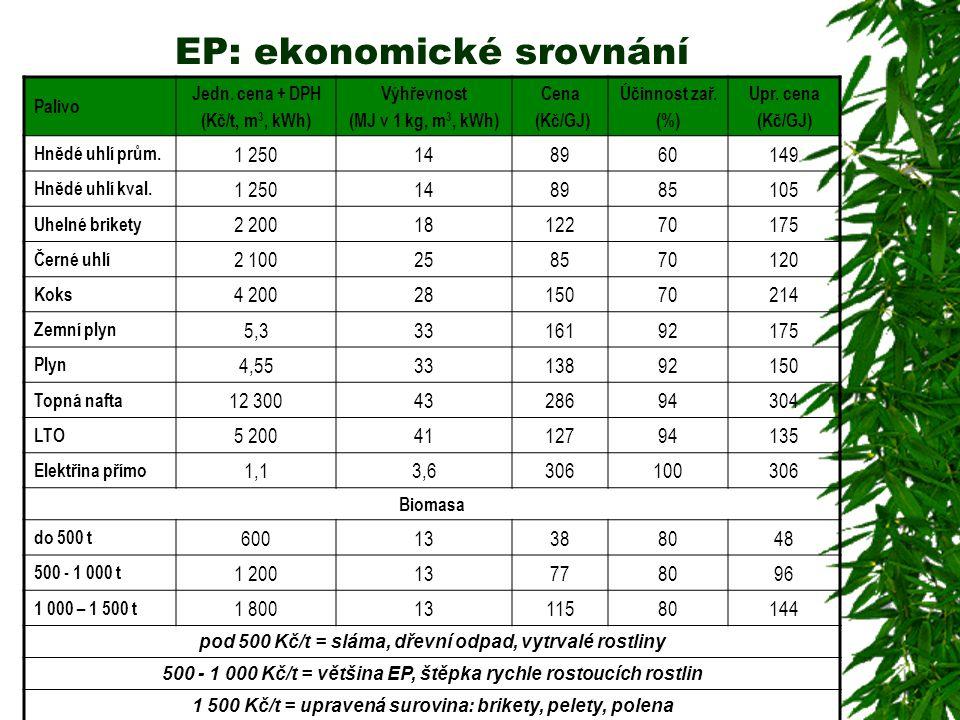 EP: ekonomické srovnání