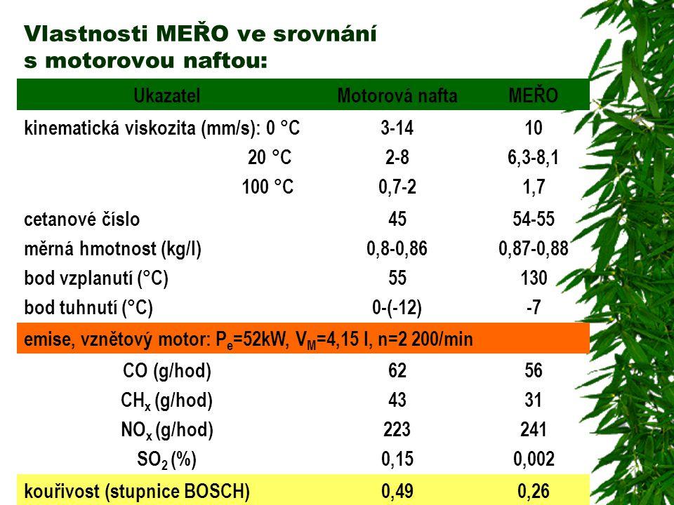 Vlastnosti MEŘO ve srovnání s motorovou naftou: