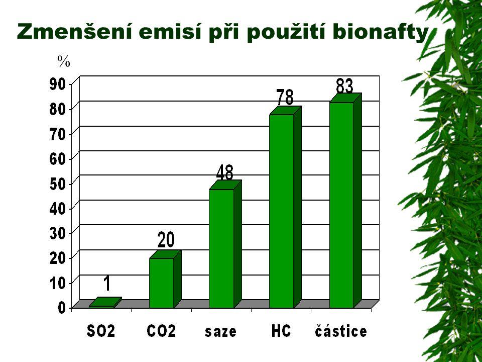 Zmenšení emisí při použití bionafty