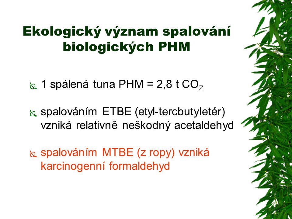 Ekologický význam spalování biologických PHM