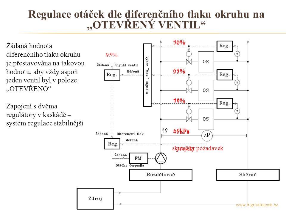 """Regulace otáček dle diferenčního tlaku okruhu na """"OTEVŘENÝ VENTIL"""
